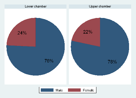 Gender balance among state legislators