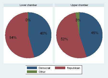 Partisanship in state legislatures